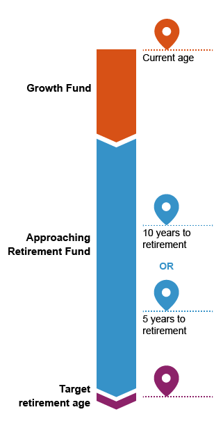 Lifeplan info graphic
